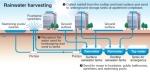 Sistema coleta de agua